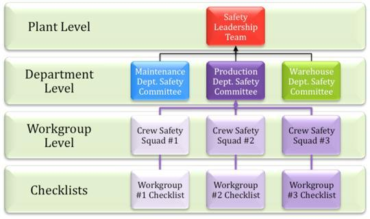 safety committee configuration